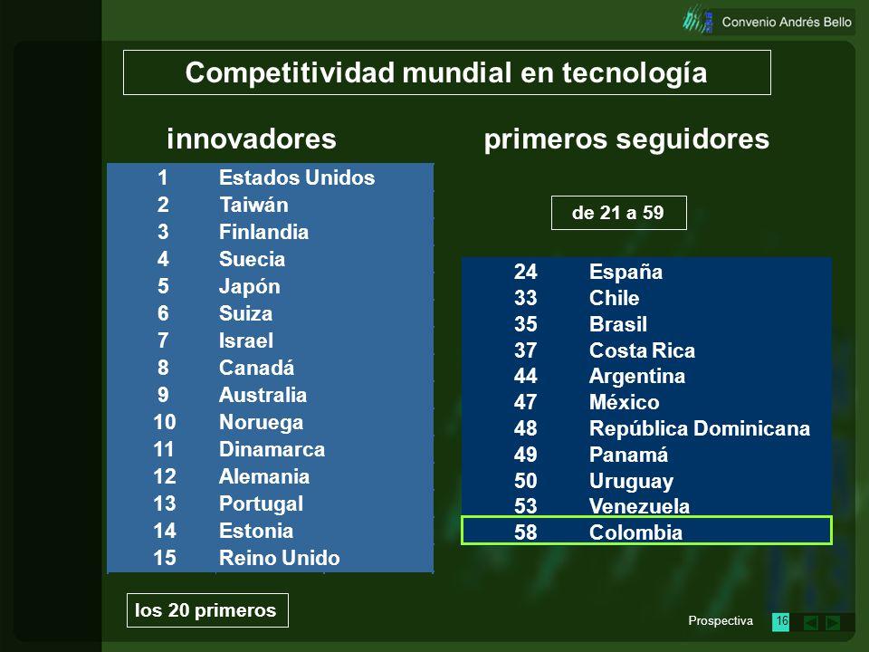 Prospectiva15 24 33 35 37 44 47 48 49 50 53 58 Panamá Uruguay Venezuela Colombia República Dominicana España Chile Brasil Costa Rica Argentina México