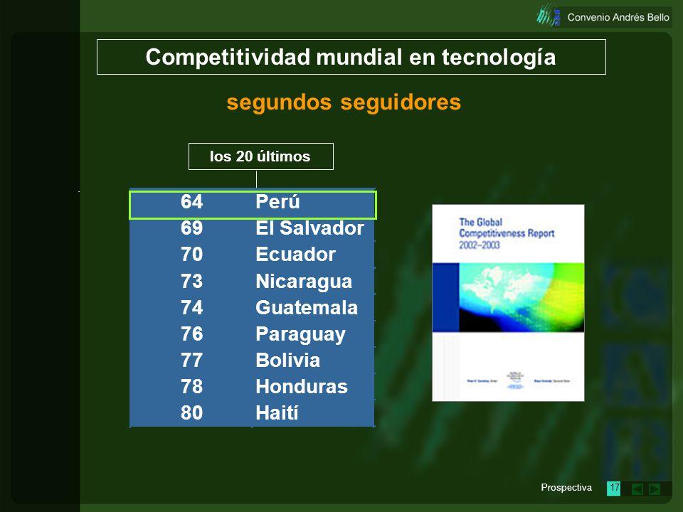 Prospectiva16 24 33 35 37 44 47 48 49 50 53 58 Panamá Uruguay Venezuela Colombia República Dominicana España Chile Brasil Costa Rica Argentina México