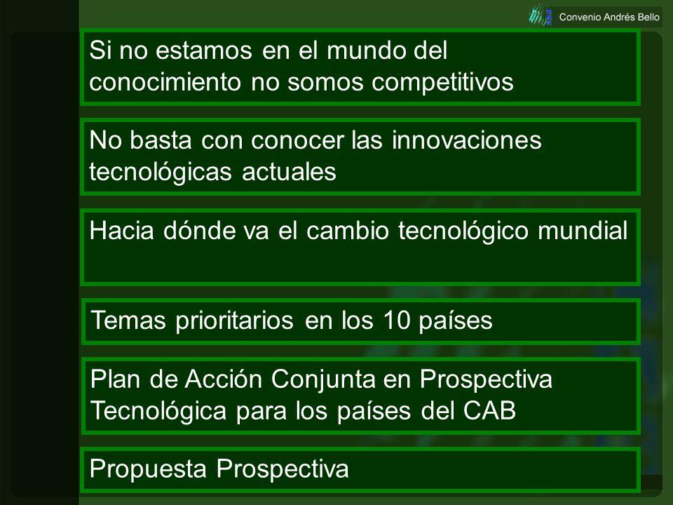 Estado de la Prospectiva Tecnológica en los países del CAB Experiencias Nacionales Plan de Acción Conjunta PROSPECTA PERÚ, 11 de Septiembre 2003 Profe