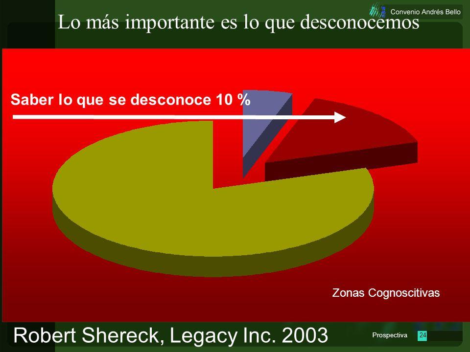 Prospectiva23 Lo más importante es lo que desconocemos Robert Shereck, Legacy Inc. 2003 Zonas Cognoscitivas Saber lo que se conoce 5 %