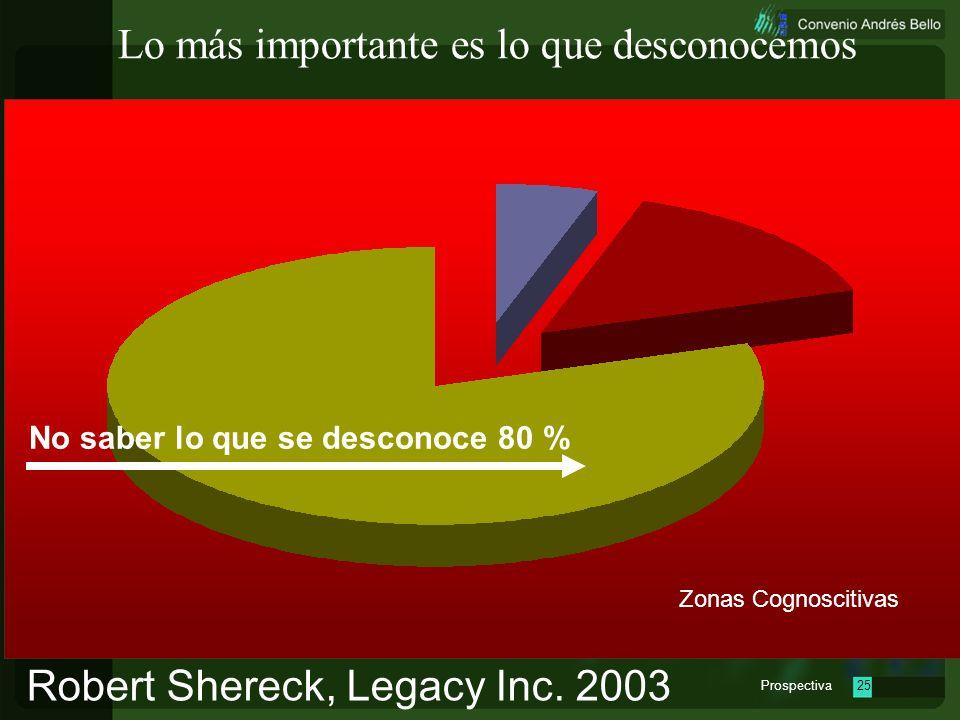 Prospectiva24 Lo más importante es lo que desconocemos Robert Shereck, Legacy Inc. 2003 Zonas Cognoscitivas Saber lo que se desconoce 10 %