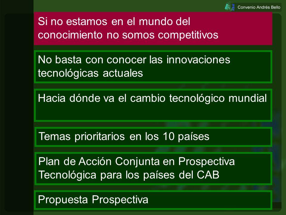 Prospectiva2 Si no estamos en el mundo del conocimiento no somos competitivos No basta con conocer las innovaciones tecnológicas actuales Hacia dónde