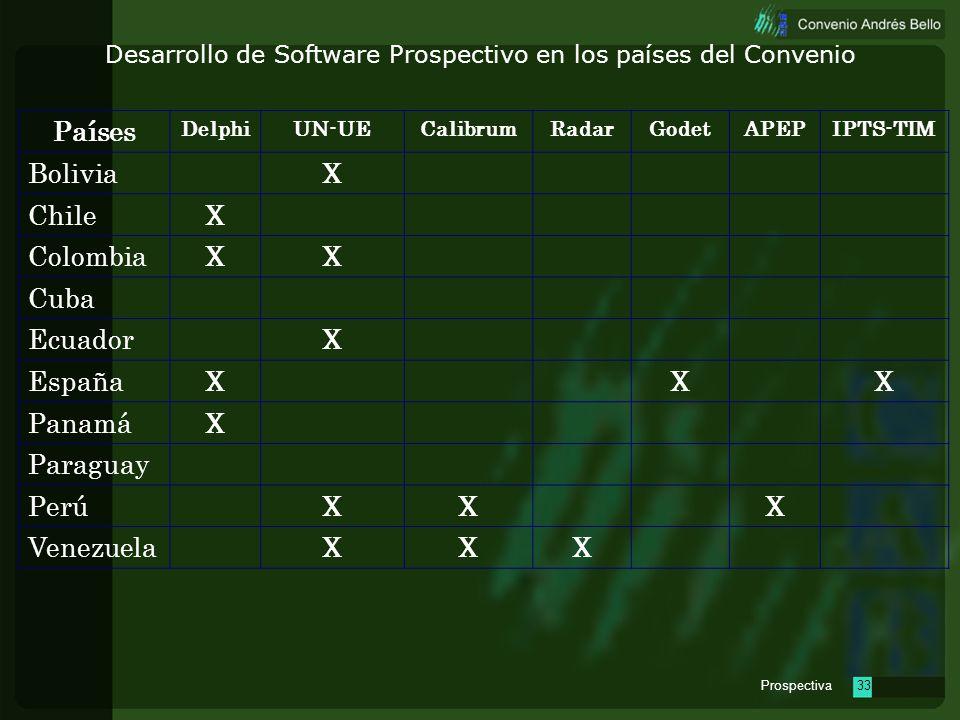 Prospectiva32 Situación de la prospectiva tecnológica de los 10 países