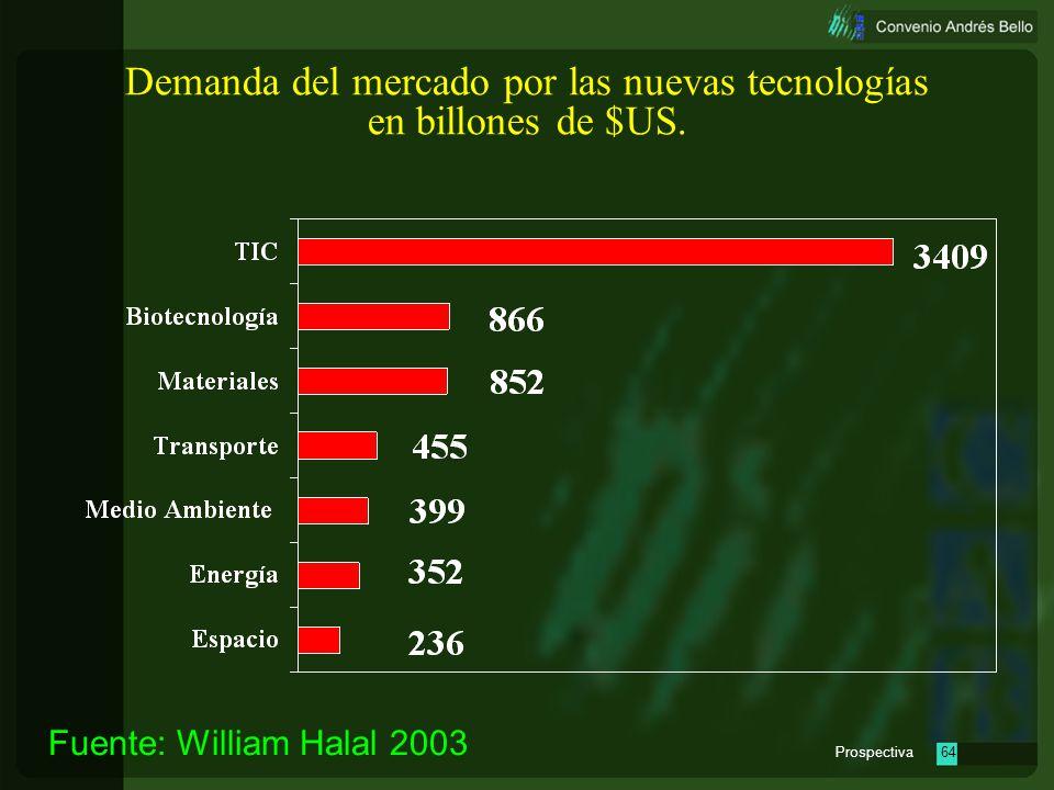 Prospectiva63 las tecnologías de la información y las telecomunicaciones las ciencias de la vida la energía los megamateriales y la industria el medio