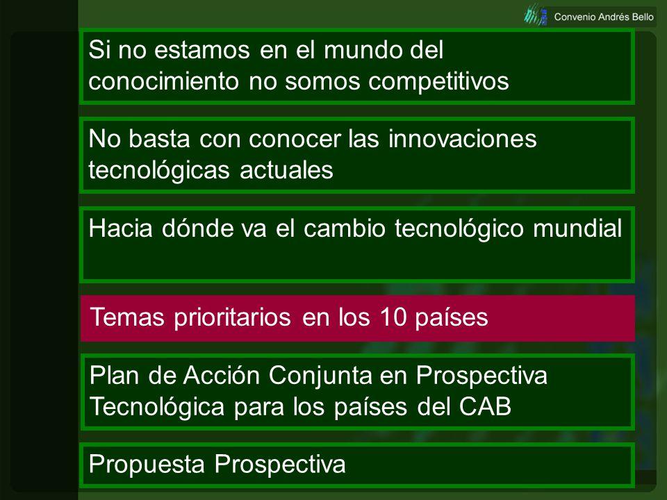 Prospectiva64 Demanda del mercado por las nuevas tecnologías en billones de $US. Fuente: William Halal 2003