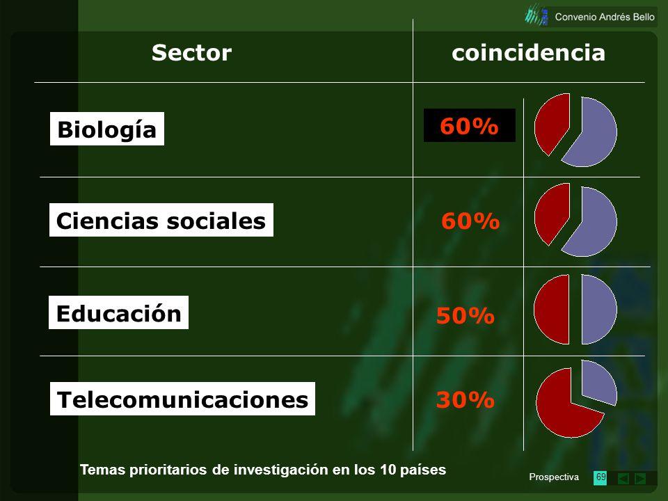 Prospectiva68 Sectorcoincidencia Salud y medicina Biotecnología Energía Minería 70% 60% Temas prioritarios de investigación en los 10 países