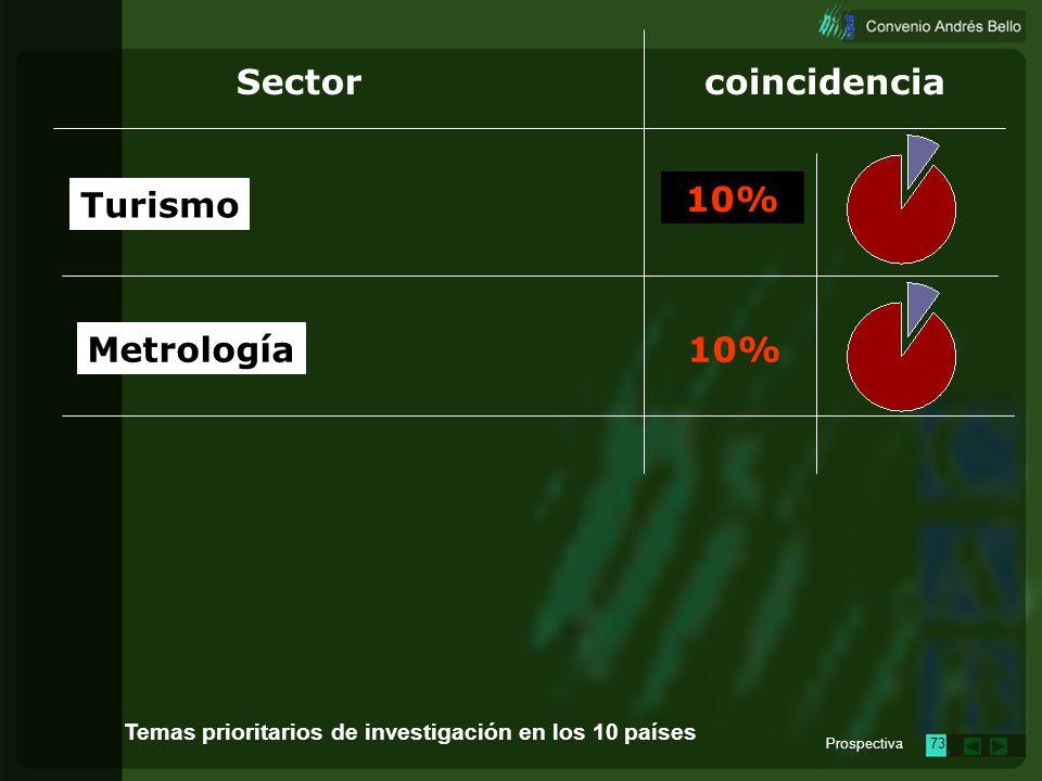 Prospectiva72 Sectorcoincidencia Agroindustria y alimentos Bosques Productos artesanales Transporte 10% Temas prioritarios de investigación en los 10