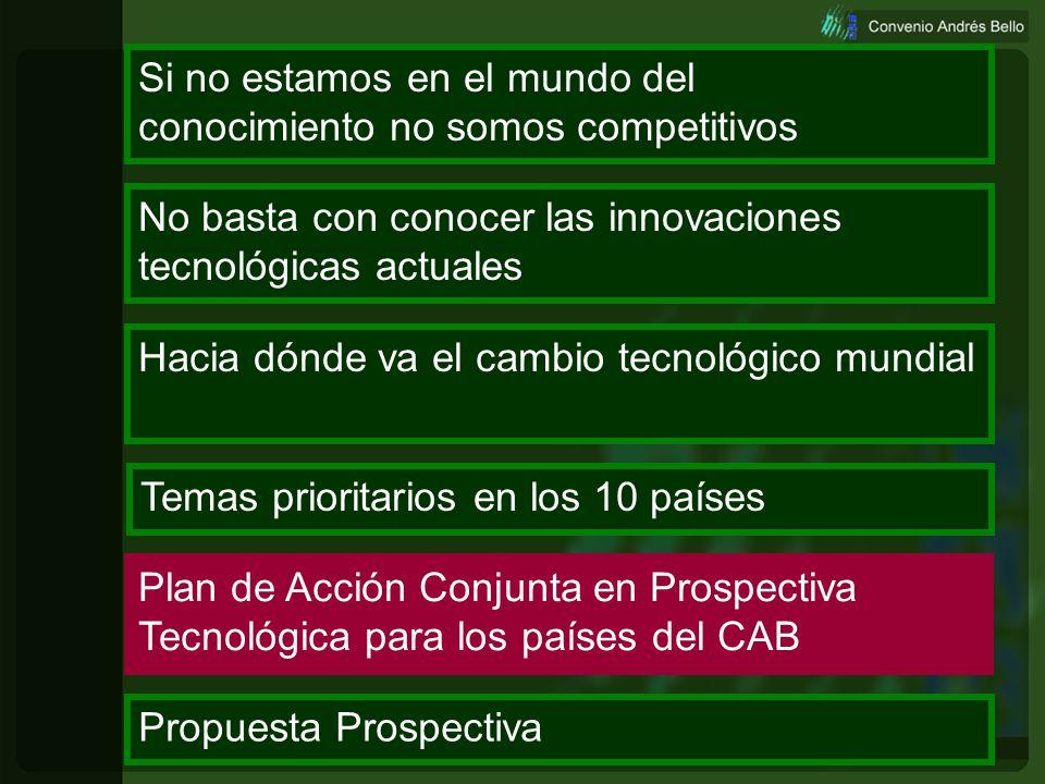 Prospectiva73 Sectorcoincidencia Turismo Metrología 10% Temas prioritarios de investigación en los 10 países