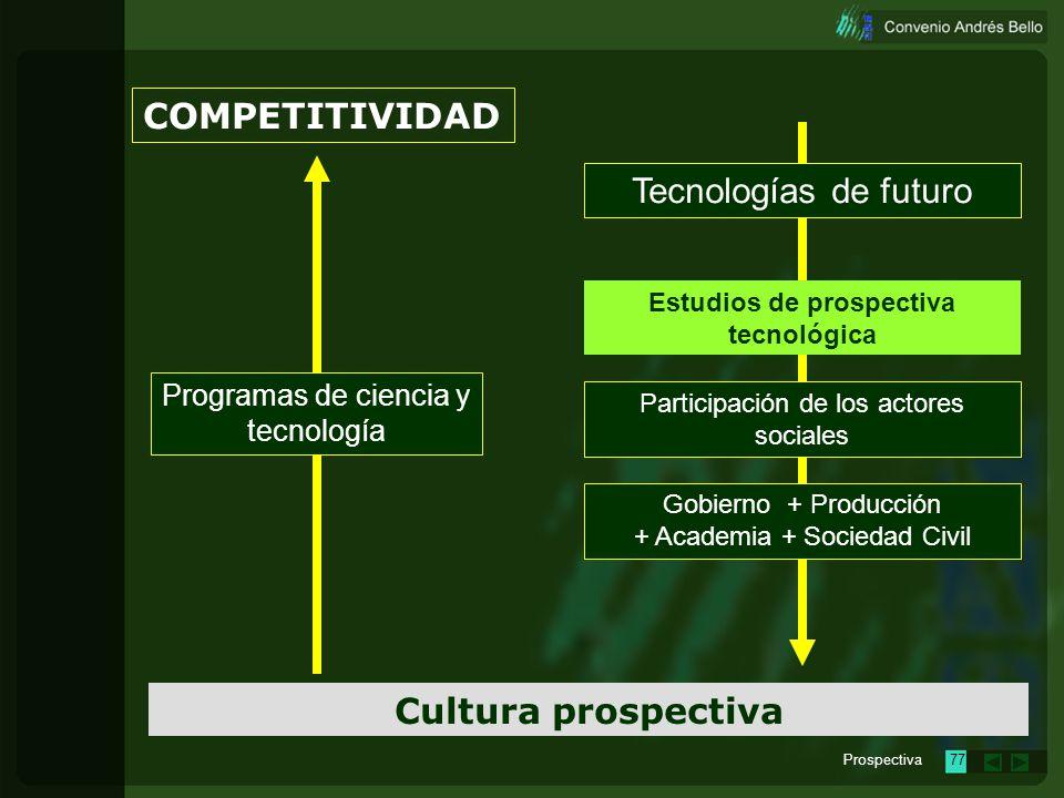 Prospectiva76 COMPETITIVIDAD Cultura prospectiva