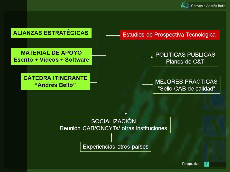Prospectiva80 Estudios de Prospectiva Tecnológica MATERIAL DE APOYO Escrito + Videos + Software CÁTEDRA ITINERANTE Andrés Bello POLÍTICAS PÚBLICAS Pla