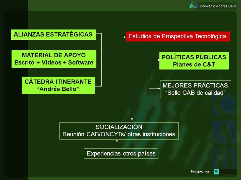 Prospectiva81 Estudios de Prospectiva Tecnológica MATERIAL DE APOYO Escrito + Videos + Software CÁTEDRA ITINERANTE Andrés Bello POLÍTICAS PÚBLICAS Pla