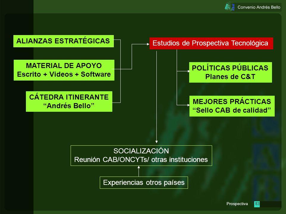 Prospectiva82 Estudios de Prospectiva Tecnológica MATERIAL DE APOYO Escrito + Videos + Software CÁTEDRA ITINERANTE Andrés Bello POLÍTICAS PÚBLICAS Pla