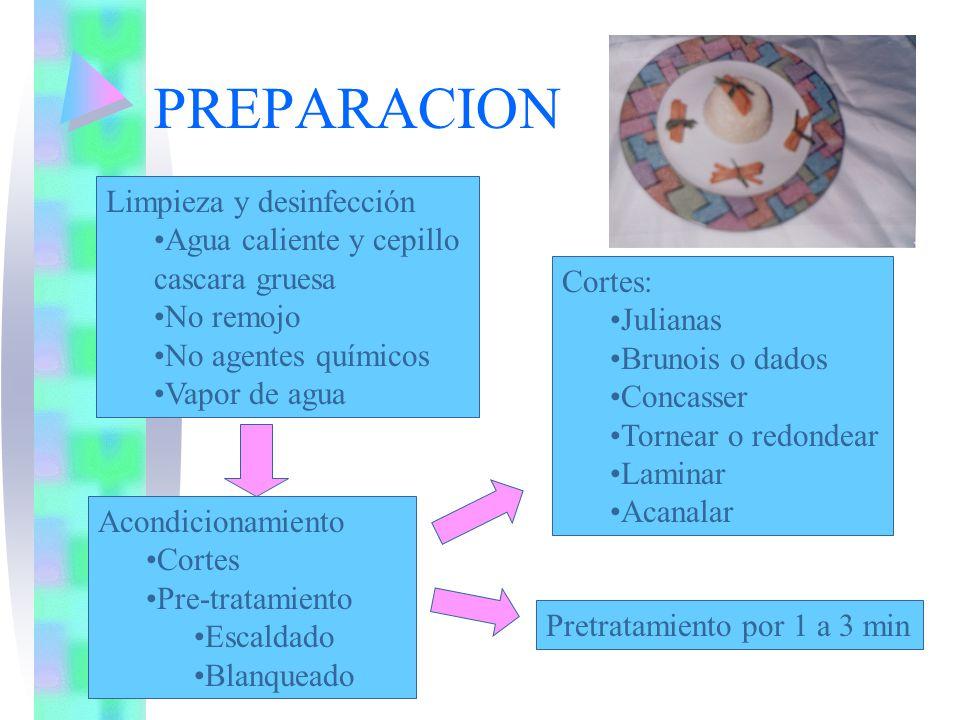 Salsas de fruta Extracto de fruta liquido Espesar Dar sabor y brillo Fruta en cubos NO porción de fruta?.