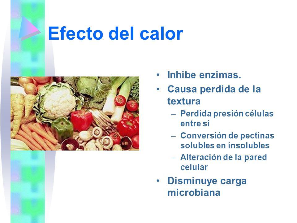 Análisis microbiológico de Frutas y Hortalizas AnálisisResultado aceptable NMP Coliformes totales/g 150 NMP Coliformes fecales/g <3 Salmonella/25g ó mlAusencia