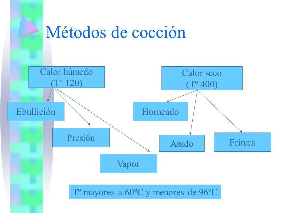 Utilización de frutas Usos culinarios Al natural Salsas y postres Bebidas