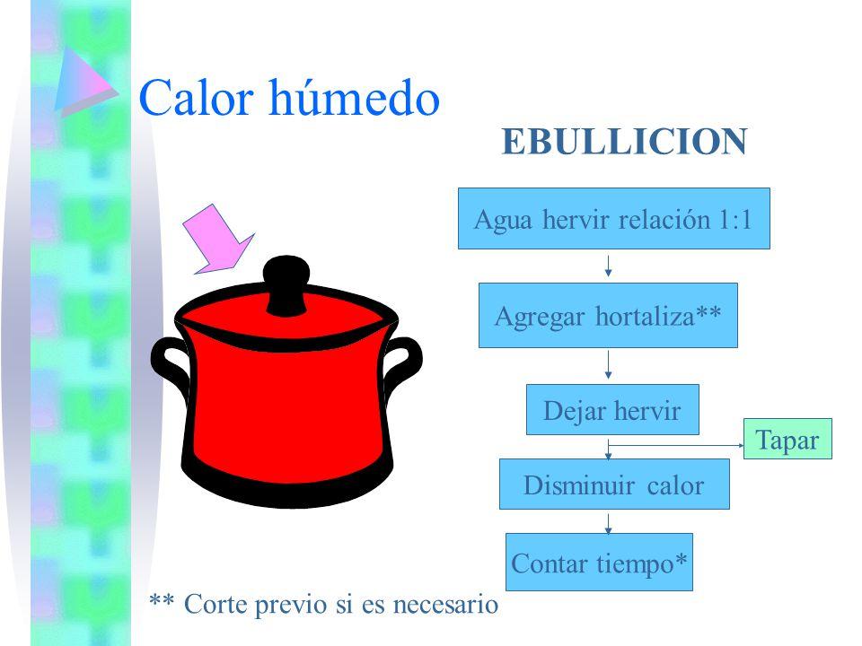 Factores condicionantes Tejido vegetal a someter a cocción Pigmento del vegetal Tamaño de la pieza a cocinar