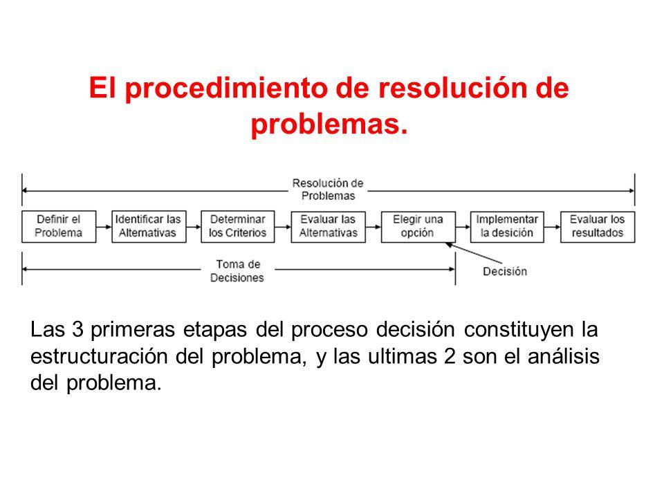 El procedimiento de resolución de problemas. Las 3 primeras etapas del proceso decisión constituyen la estructuración del problema, y las ultimas 2 so