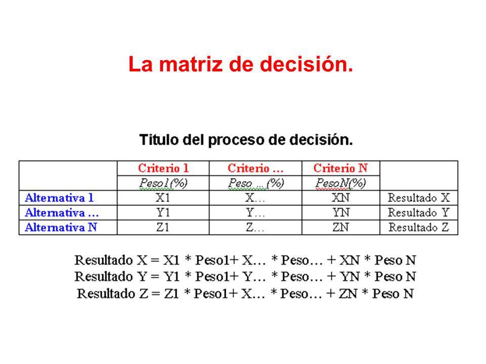 La matriz de decisión.