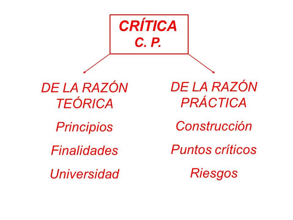 CRÍTICA C. P. DE LA RAZÓN TEÓRICA Principios Finalidades Universidad DE LA RAZÓN PRÁCTICA Construcción Puntos críticos Riesgos