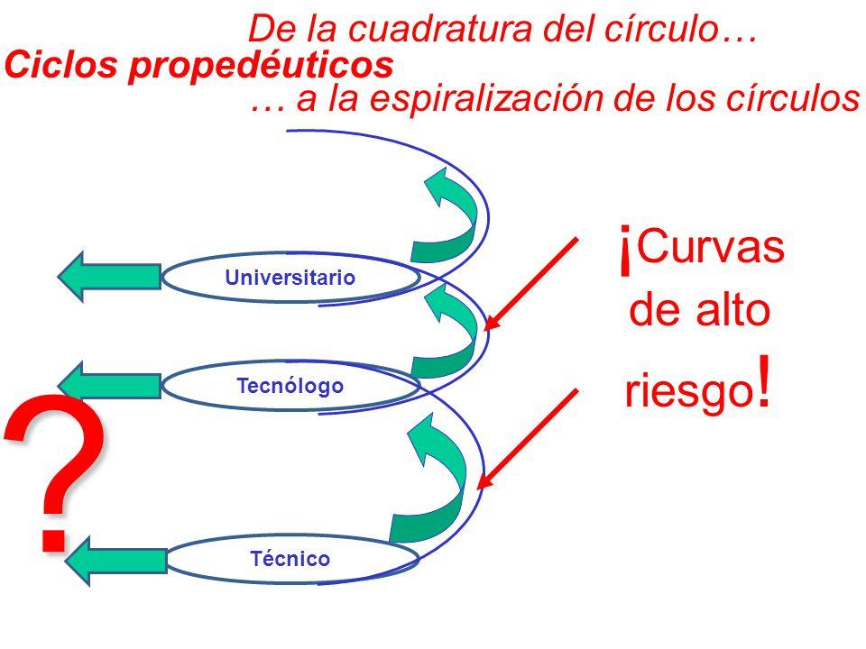 Técnico Tecnólogo Universitario De la cuadratura del círculo… … a la espiralización de los círculos? ¡ Curvas de alto riesgo ! Ciclos propedéuticos
