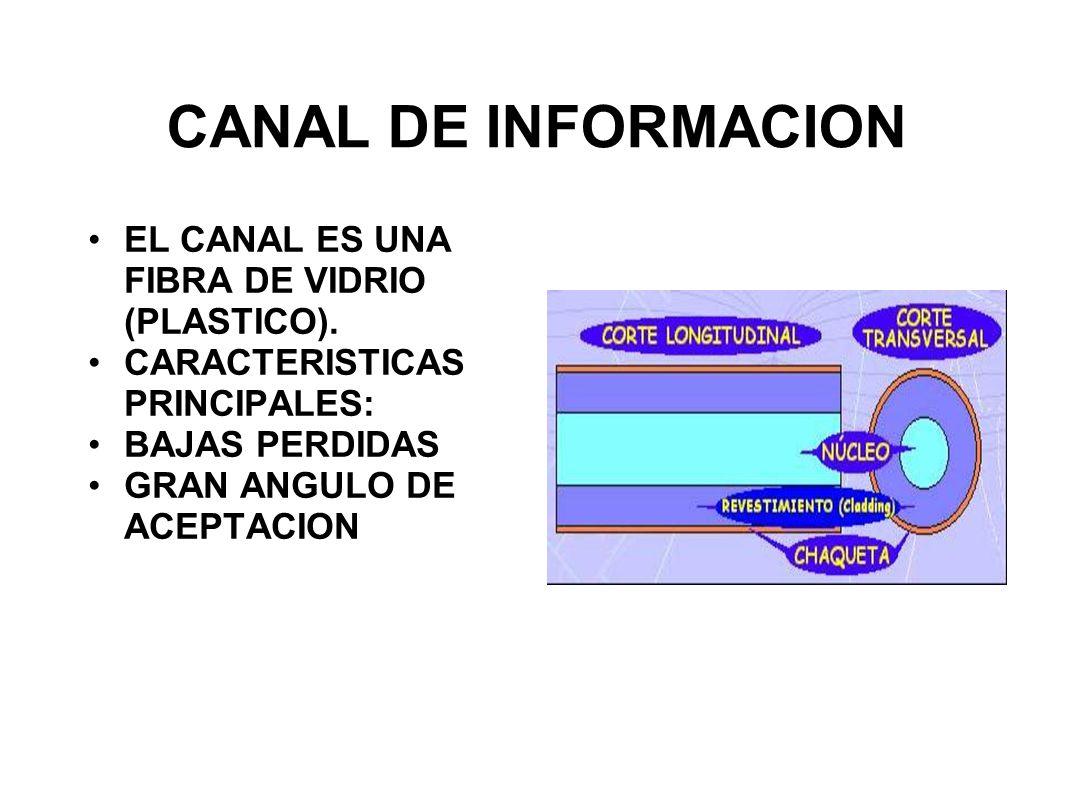CANAL DE INFORMACION EL CANAL ES UNA FIBRA DE VIDRIO (PLASTICO). CARACTERISTICAS PRINCIPALES: BAJAS PERDIDAS GRAN ANGULO DE ACEPTACION