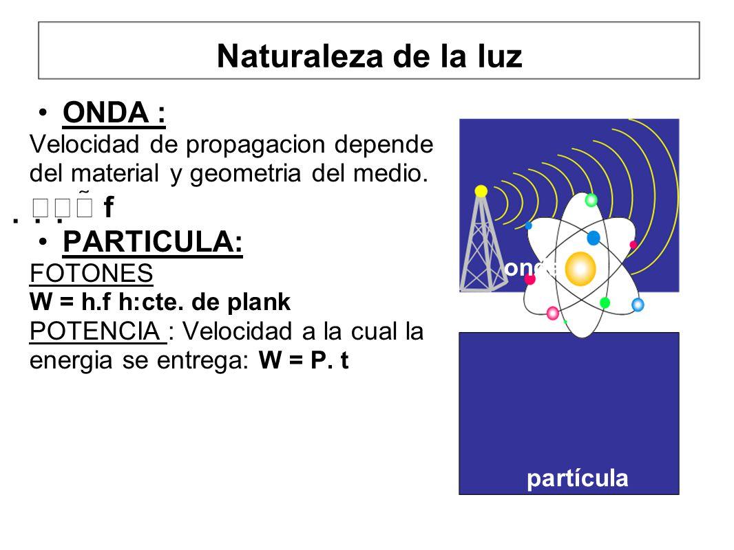 Naturaleza de la luz ONDA : Velocidad de propagacion depende del material y geometria del medio. f PARTICULA: FOTONES W = h.f h:cte. de plank POTENCIA