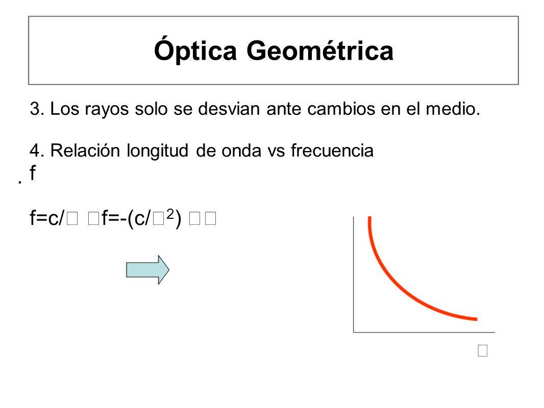 Óptica Geométrica 3. Los rayos solo se desvian ante cambios en el medio. 4. Relación longitud de onda vs frecuencia f f=c/ f=-(c/ 2 )