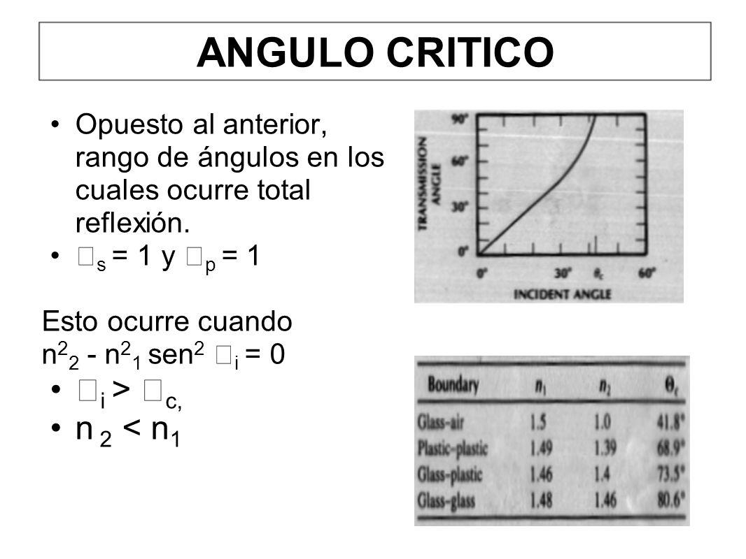 ANGULO CRITICO Opuesto al anterior, rango de ángulos en los cuales ocurre total reflexión. s = 1 y p = 1 Esto ocurre cuando n 2 2 - n 2 1 sen 2 i = 0