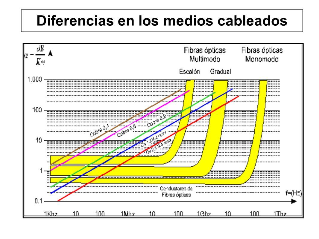 Diferencias en los medios cableados