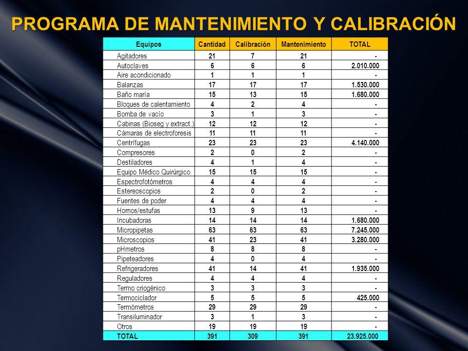 PROGRAMA DE MANTENIMIENTO Y CALIBRACIÓN EquiposCantidadCalibraciónMantenimientoTOTAL Agitadores 217 - Autoclaves 666 2.010.000 Aire acondicionado 111