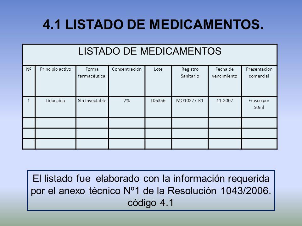 4.1 LISTADO DE MEDICAMENTOS. LISTADO DE MEDICAMENTOS NºPrincipio activo Forma farmacéutica. ConcentraciónLote Registro Sanitario Fecha de vencimiento