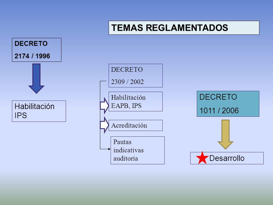 TEMAS REGLAMENTADOS DECRETO 2174 / 1996 Habilitación IPS DECRETO 2309 / 2002 Habilitación EAPB, IPS Acreditación Pautas indicativas auditoria DECRETO