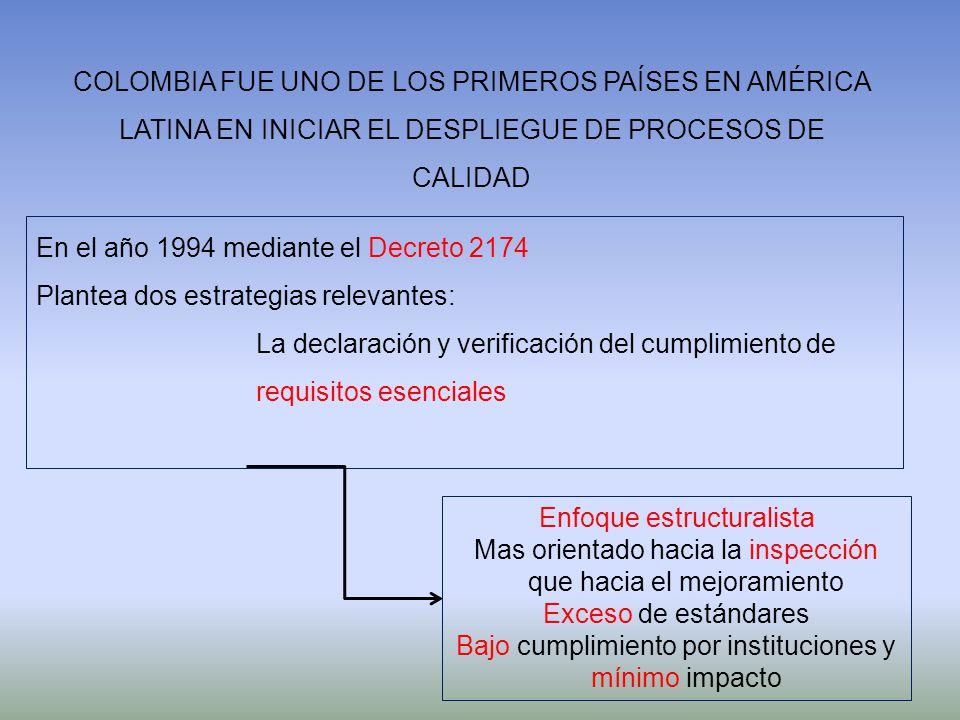 COLOMBIA FUE UNO DE LOS PRIMEROS PAÍSES EN AMÉRICA LATINA EN INICIAR EL DESPLIEGUE DE PROCESOS DE CALIDAD En el año 1994 mediante el Decreto 2174 Plan