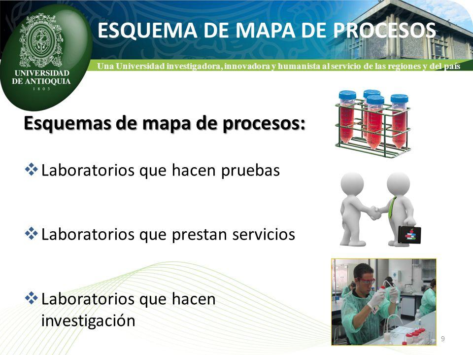 Una Universidad investigadora, innovadora y humanista al servicio de las regiones y del país ESQUEMA DE MAPA DE PROCESOS Esquemas de mapa de procesos: