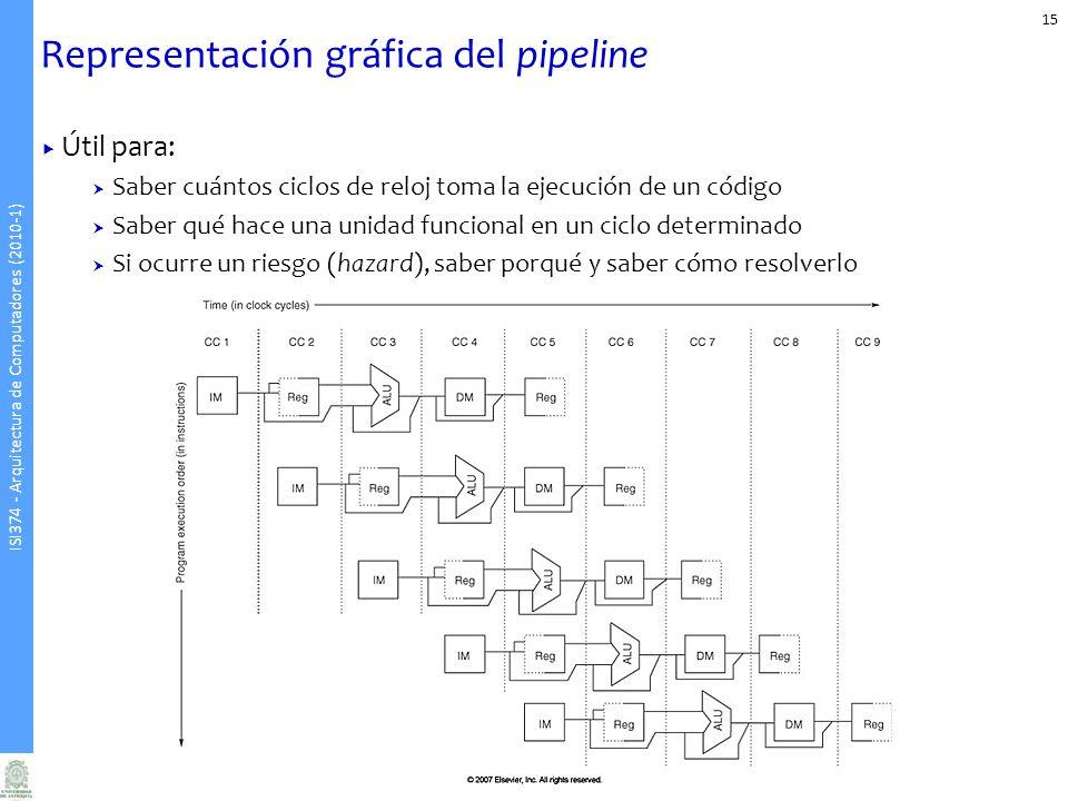 ISI374 - Arquitectura de Computadores (2010-1) Representación gráfica del pipeline Útil para: Saber cuántos ciclos de reloj toma la ejecución de un código Saber qué hace una unidad funcional en un ciclo determinado Si ocurre un riesgo (hazard), saber porqué y saber cómo resolverlo 15