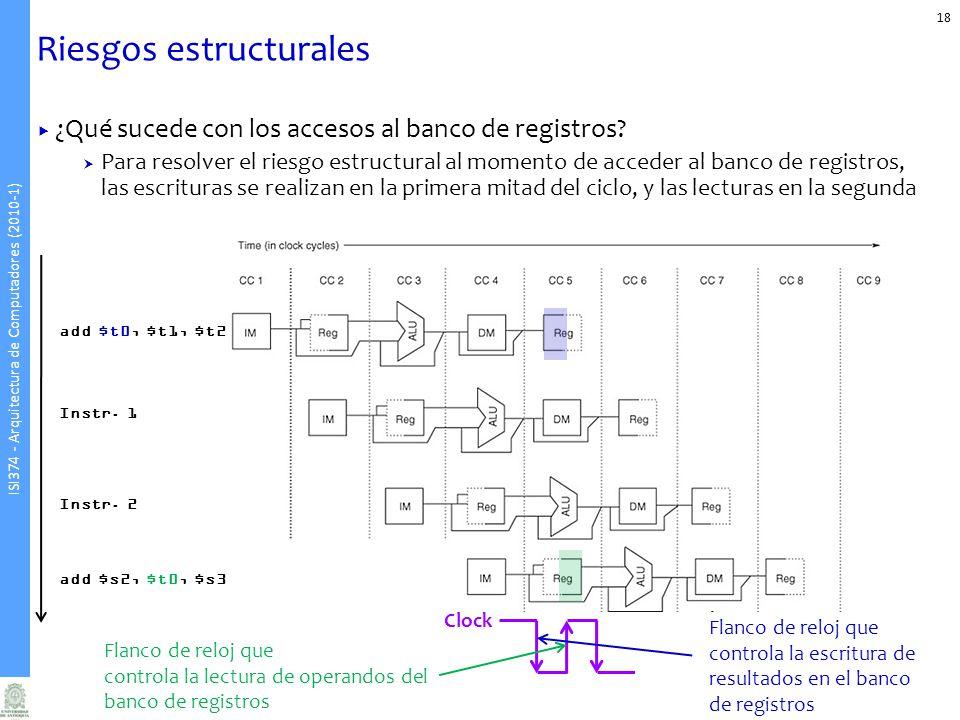 ISI374 - Arquitectura de Computadores (2010-1) Riesgos estructurales ¿Qué sucede con los accesos al banco de registros.