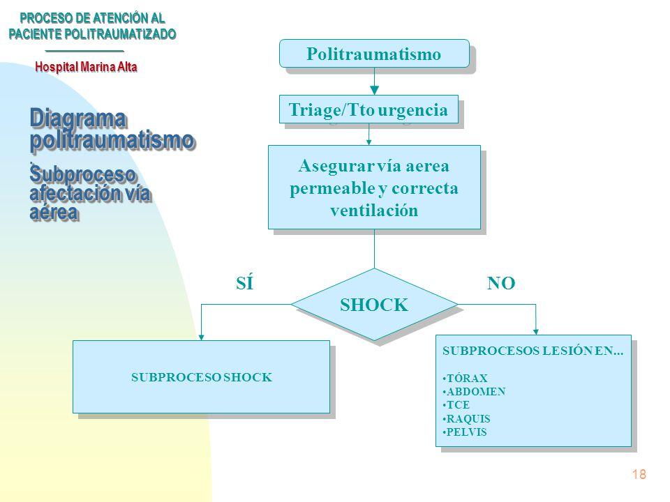 PROCESO DE ATENCIÓN AL PACIENTE POLITRAUMATIZADO Hospital Marina Alta 17 Valoración inicial n De la severidad: Escala modificada de severidad n Esquem