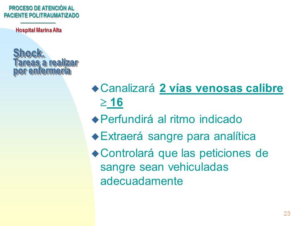 PROCESO DE ATENCIÓN AL PACIENTE POLITRAUMATIZADO Hospital Marina Alta 22 n TA media < 50 mm Hg n Signos clínicos y analíticos de mala perfusión perifé