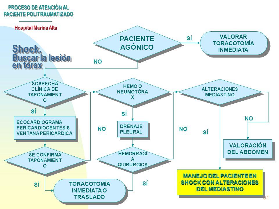 PROCESO DE ATENCIÓN AL PACIENTE POLITRAUMATIZADO Hospital Marina Alta 30 n Rx. de tórax inmediata n Sistemática a seguir: u 1º. Centrar la atención ha