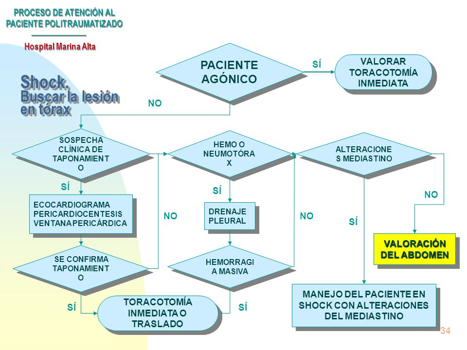 PROCESO DE ATENCIÓN AL PACIENTE POLITRAUMATIZADO Hospital Marina Alta 33 ¿CAUSA ABDOMINAL ? VALORACIÓN DEL ABDOMEN BUSCAR OTRAS CAUSAS DE SHOCK ECOCAR