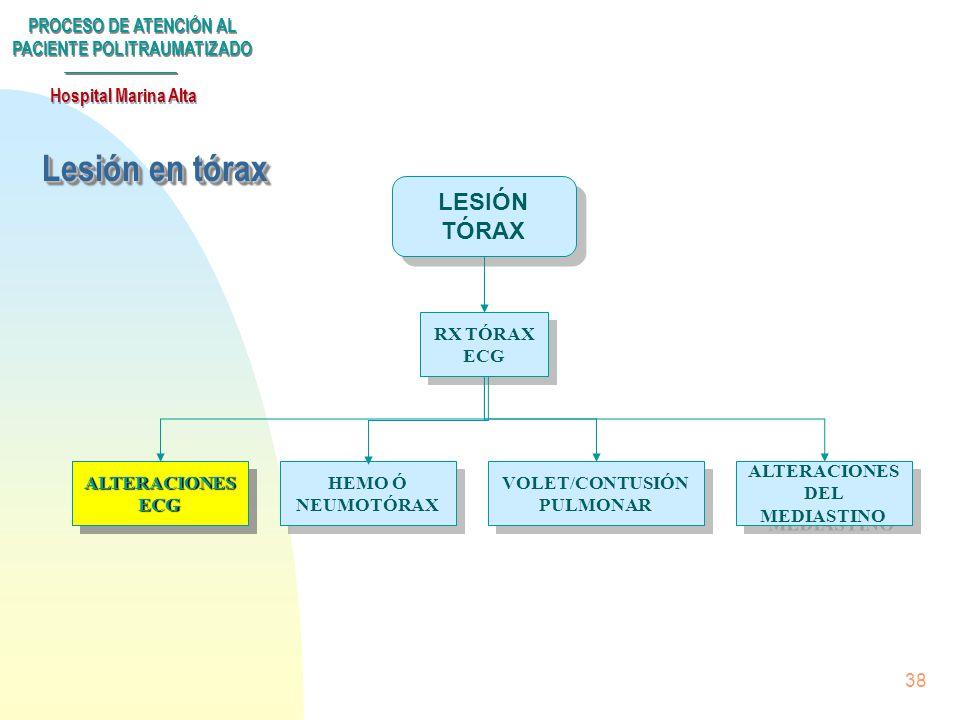 PROCESO DE ATENCIÓN AL PACIENTE POLITRAUMATIZADO Hospital Marina Alta 37 Politraumatismo Triage/Tto urgencia SHOCK SUBPROCESOS LESIÓN EN... TÓRAXTÓRAX