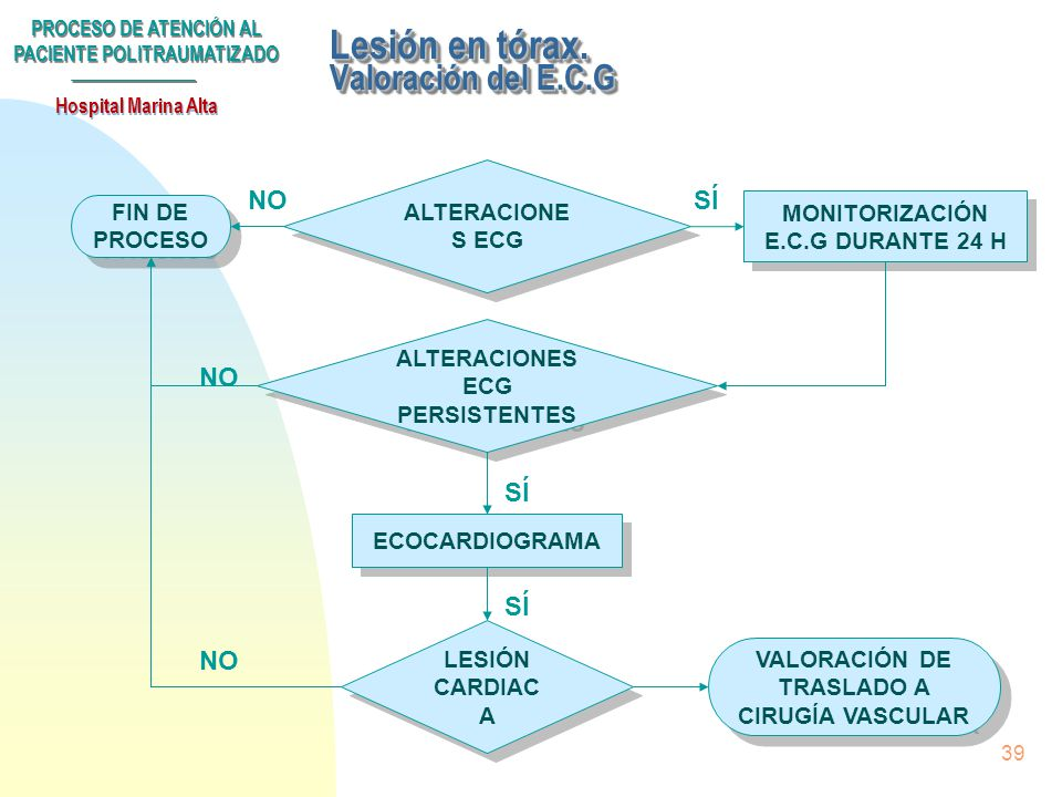 PROCESO DE ATENCIÓN AL PACIENTE POLITRAUMATIZADO Hospital Marina Alta 38 Lesión en tórax LESIÓN TÓRAX RX TÓRAX ECG RX TÓRAX ECG ALTERACIONES ECG HEMO