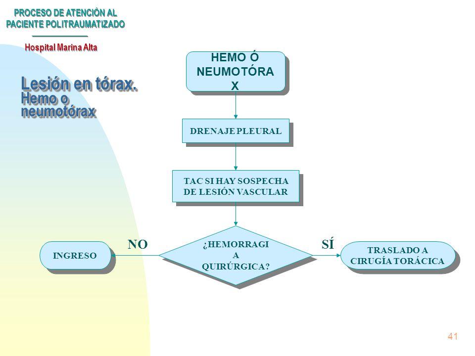 PROCESO DE ATENCIÓN AL PACIENTE POLITRAUMATIZADO Hospital Marina Alta 40 Lesión en tórax LESIÓN TÓRAX RX TÓRAX ECG RX TÓRAX ECG ALTERACIONES ECG HEMO