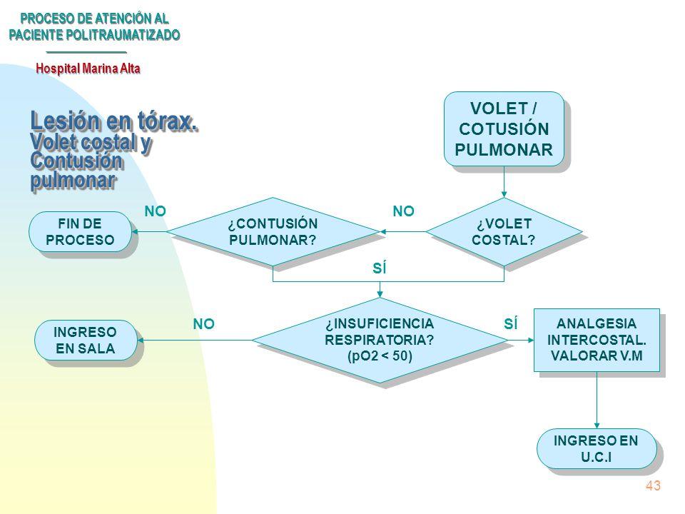 PROCESO DE ATENCIÓN AL PACIENTE POLITRAUMATIZADO Hospital Marina Alta 42 Lesión en tórax LESIÓN TÓRAX RX TÓRAX ECG RX TÓRAX ECG ALTERACIONES ECG HEMO