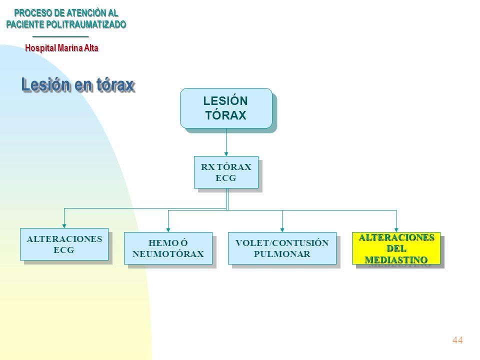 PROCESO DE ATENCIÓN AL PACIENTE POLITRAUMATIZADO Hospital Marina Alta 43 ANALGESIA INTERCOSTAL. VALORAR V.M ANALGESIA INTERCOSTAL. VALORAR V.M INGRESO