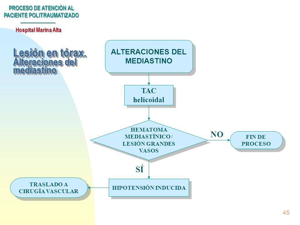 PROCESO DE ATENCIÓN AL PACIENTE POLITRAUMATIZADO Hospital Marina Alta 44 Lesión en tórax LESIÓN TÓRAX RX TÓRAX ECG RX TÓRAX ECG ALTERACIONES ECG HEMO