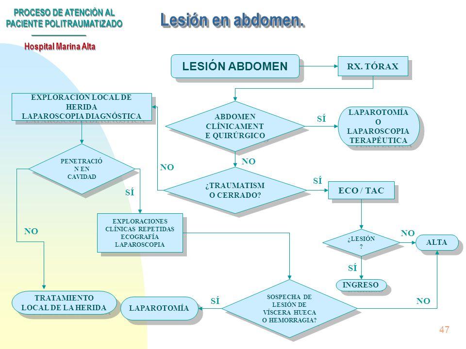 PROCESO DE ATENCIÓN AL PACIENTE POLITRAUMATIZADO Hospital Marina Alta 46 Politraumatismo Triage/Tto urgencia VALORACIÓN INICIAL: -Tratamiento inicial
