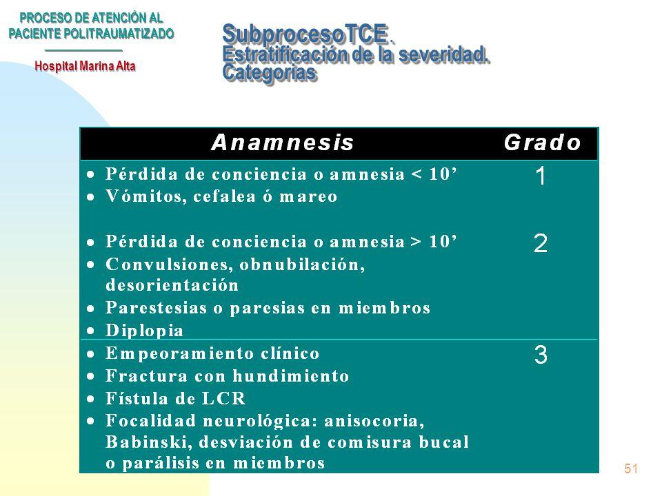 PROCESO DE ATENCIÓN AL PACIENTE POLITRAUMATIZADO Hospital Marina Alta 50 SubprocesoTCE. Estratificación de la severidad. Categorias
