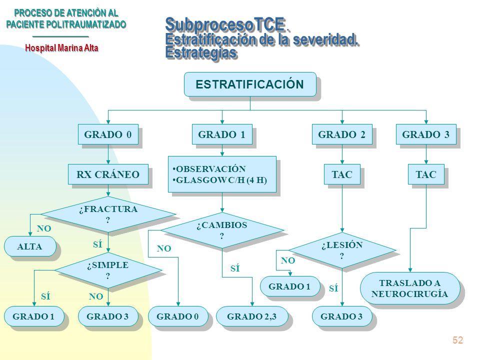 PROCESO DE ATENCIÓN AL PACIENTE POLITRAUMATIZADO Hospital Marina Alta 51 SubprocesoTCE. Estratificación de la severidad. Categorias