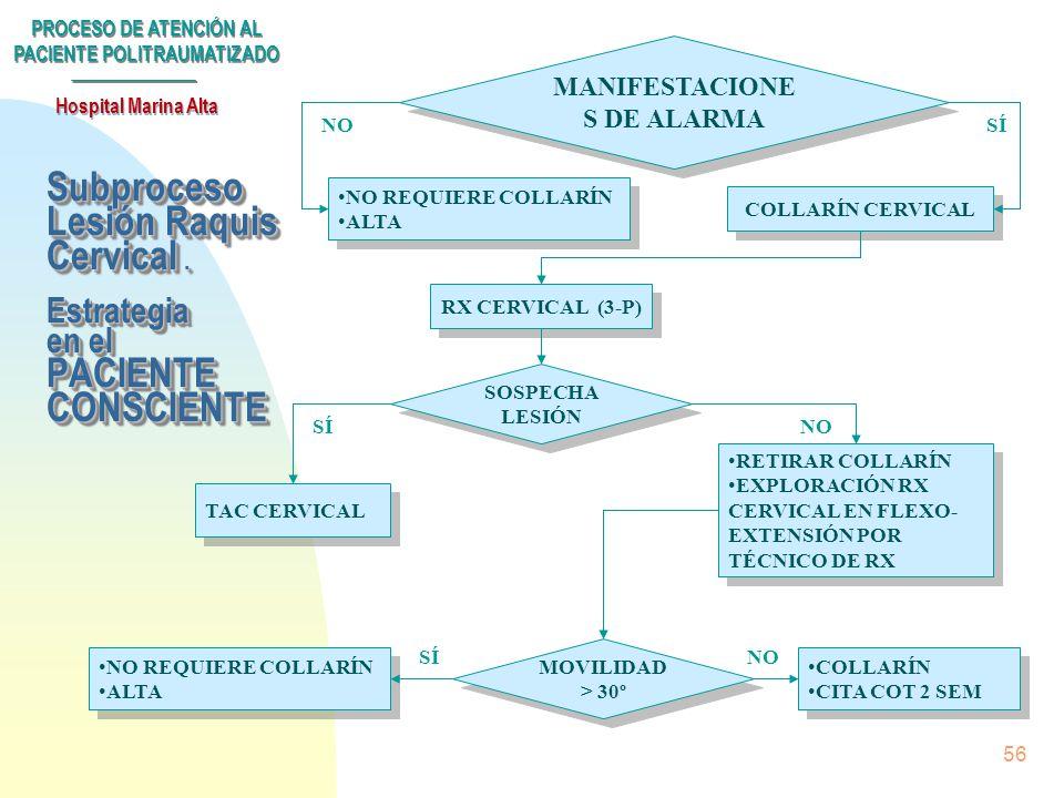 PROCESO DE ATENCIÓN AL PACIENTE POLITRAUMATIZADO Hospital Marina Alta 55 Subproceso Lesión Raquis Cervical. Situaciones de alarma n Dolor a la palpaci
